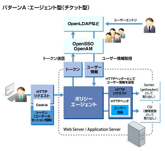 オープンソースのOpenAMとKeycloakを比較
