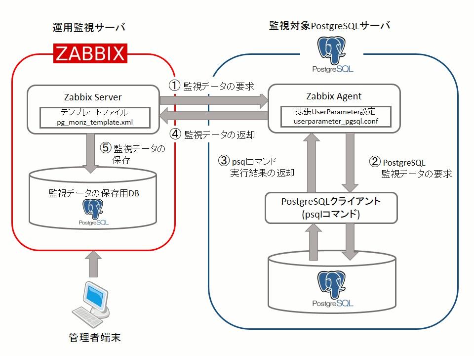Interop Tokyo 2014 出展レポート ~Zabbix エンタープライズ向けソリューション~(SRA OSS)