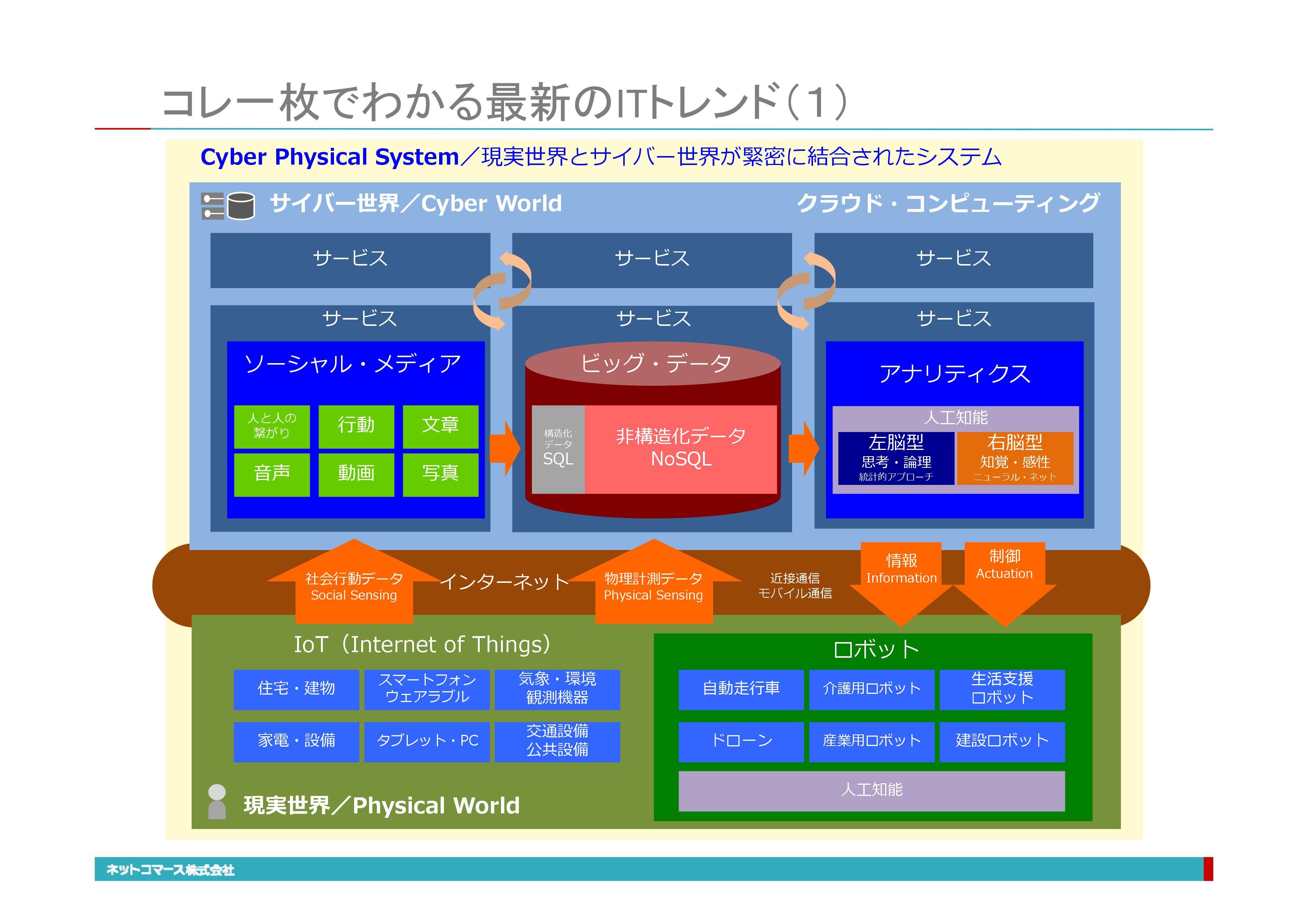 Cyber Physical System/現実世界とサイバー世界が緊密に結合されたシステム