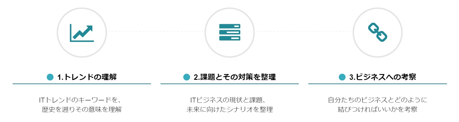 ITソリューション塾 学習のプロセス